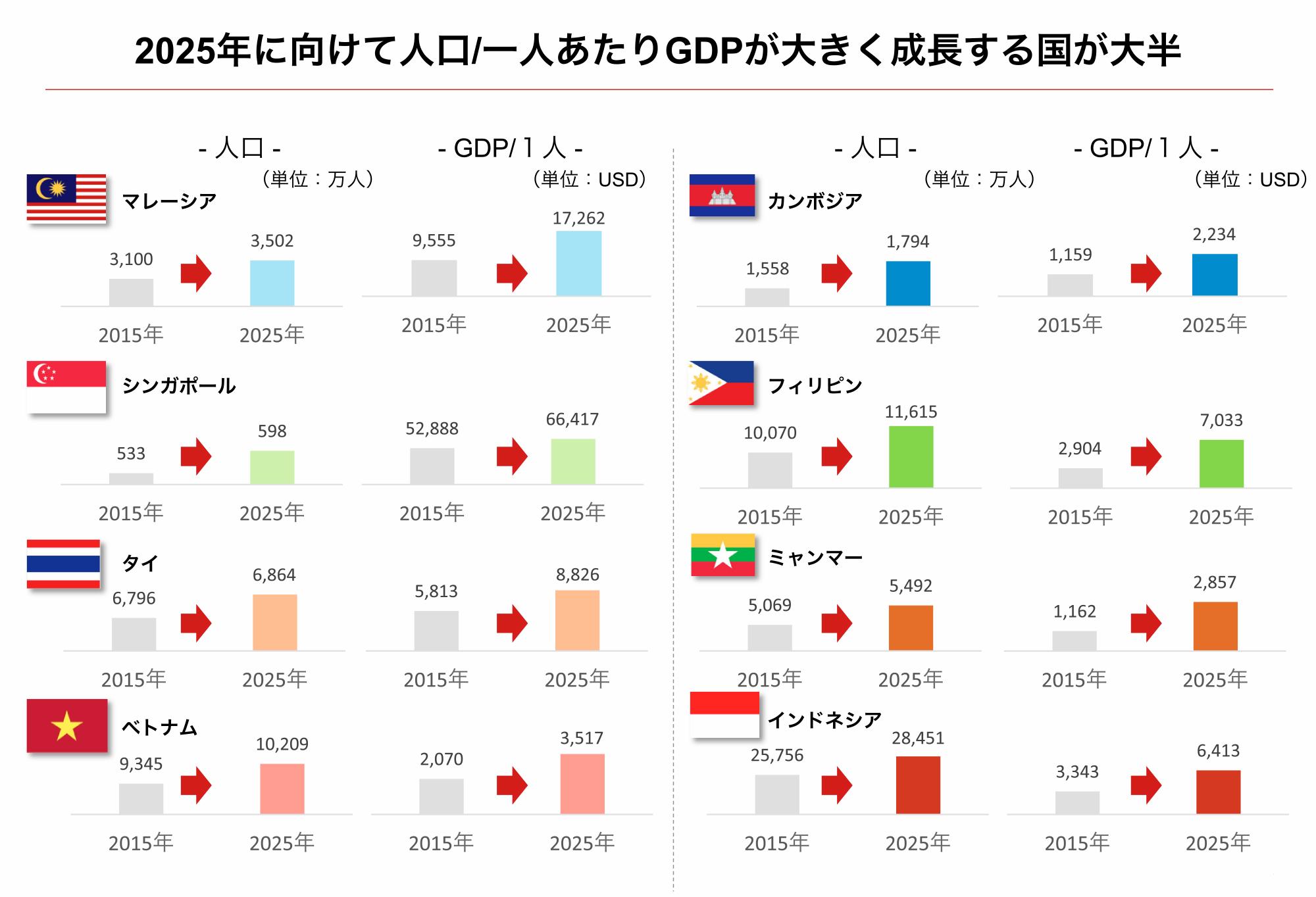 2025年にむけて人口/一人あたのGDPが大きく成長する国が大半