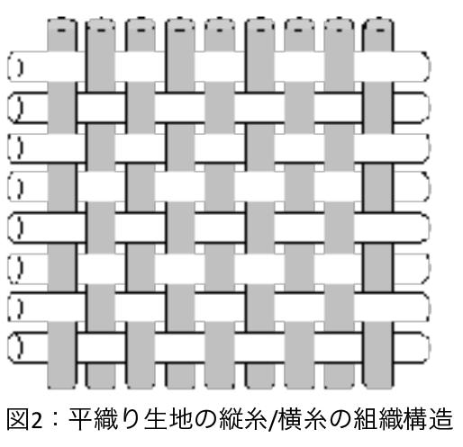 図2:平織り生地の縦糸/横糸の組織構造