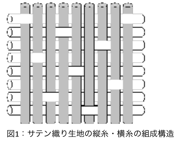 図1:サテン織り生地の縦糸・横糸の組成構造